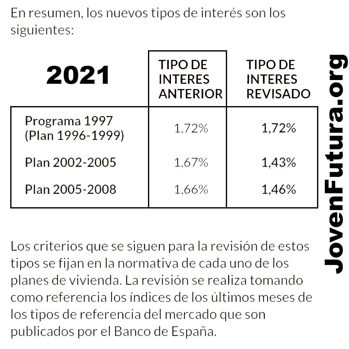 Tipos de interés VPO 2021 - jovenfutura.org -